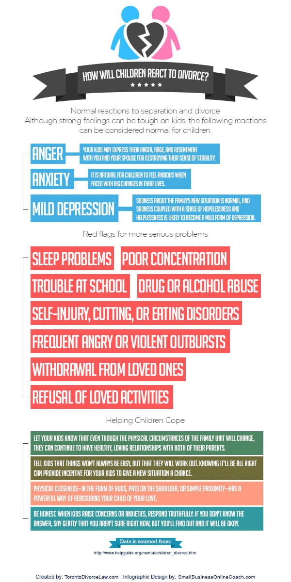 How Will Children React to Divorce (Infographic) - An Infographic from Fine & Associates